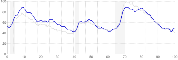 New York monthly unemployment rate chart from 1990 to October 2017